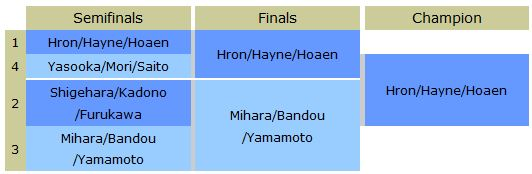 Magic Team Limited Grand Prix Theros Kyoto 2013 Top 4 Finals