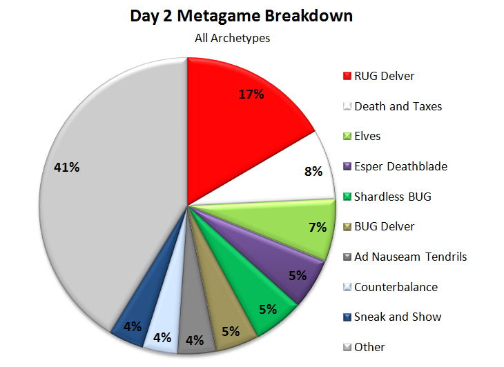 Magic the Gathering Grand Prix Legacy Washington Day 2 Metagame Breakdown Chart