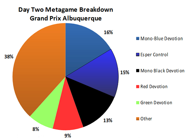 Magic the Gathering Grand Prix Standard Albuquerque Day 2 Metagame Breakdown